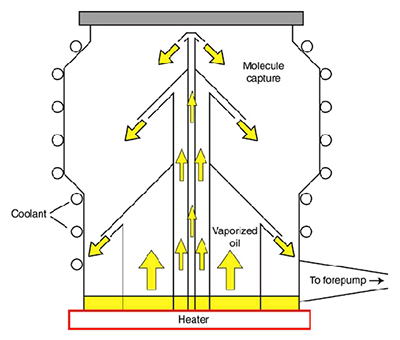 diagram of a vacuum pump