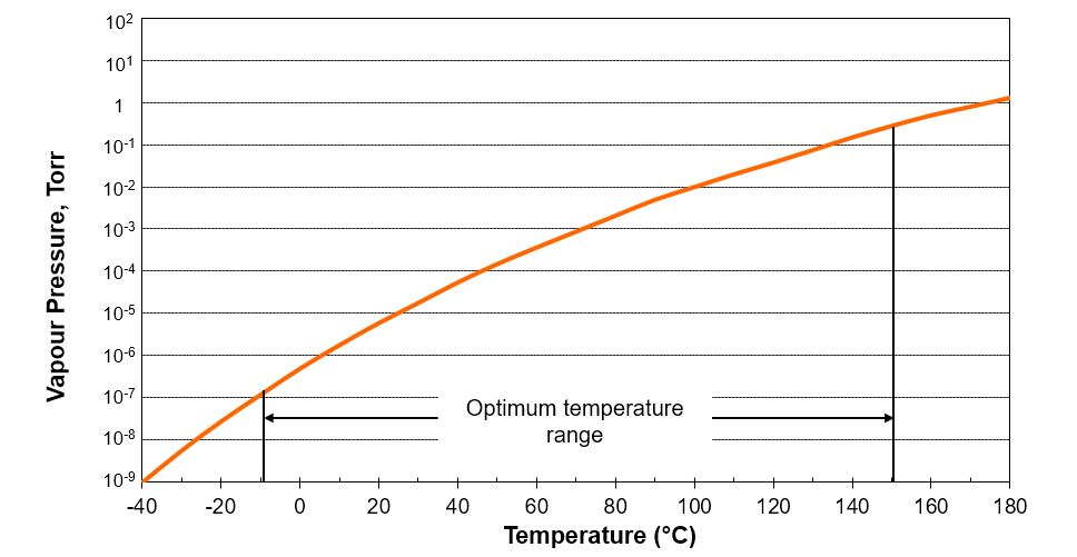 AP101 Vapour Pressure Graph